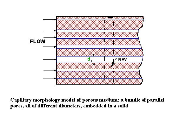 Capillary morphology model of porous medium: a bundle of parallel pores embedded in solid